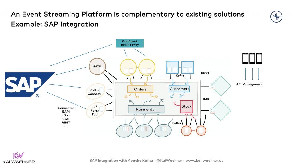SAP Integration with Apache Kafka - R3 ERP S4 Hana Ariba Concur BAPI iDoc REST SOAP Web Services Java