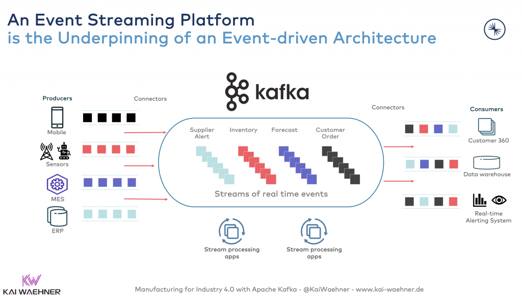 Apache Kafka in Manufacturing and Industry 4.0