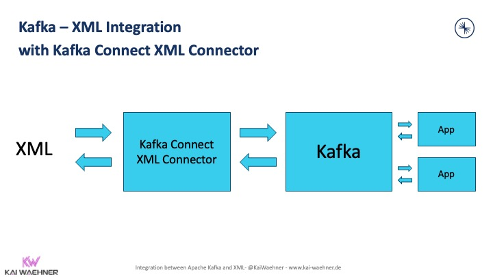 Kafka XML Integration with Kafka Connect XML Connector