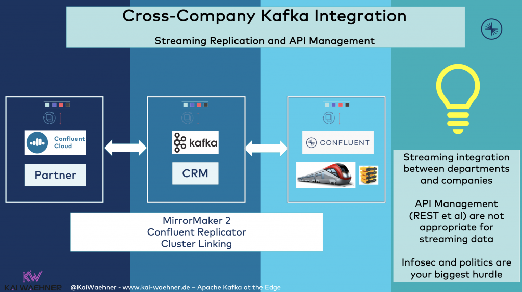 3rd Party and Partner Kafka Replication and API Management