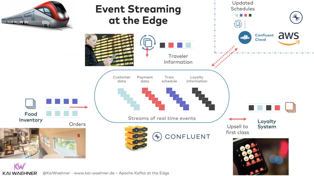Event Streaming with Apache Kafka at the Edge in a Train