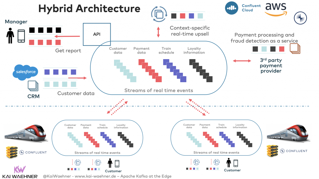 Hybrid Architecture with Kafka at the edge and in the cloud