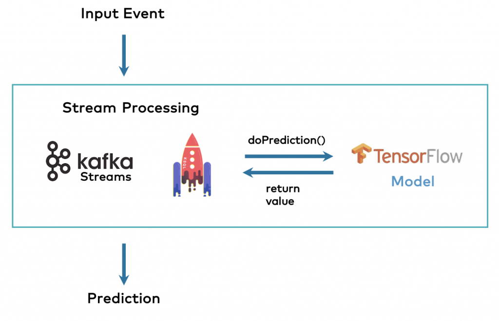 Kafka Machine Learning with Embedded TensorFlow Model