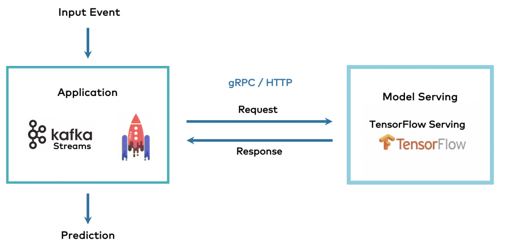 Kafka Machine Learning with Model Server and HTTP RPC