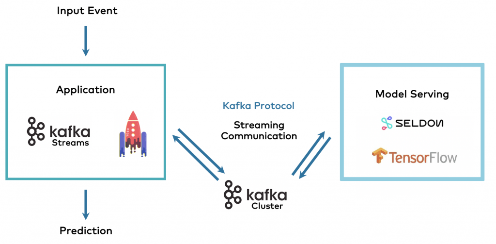 Kafka-native Machine Learning Model Server Seldon