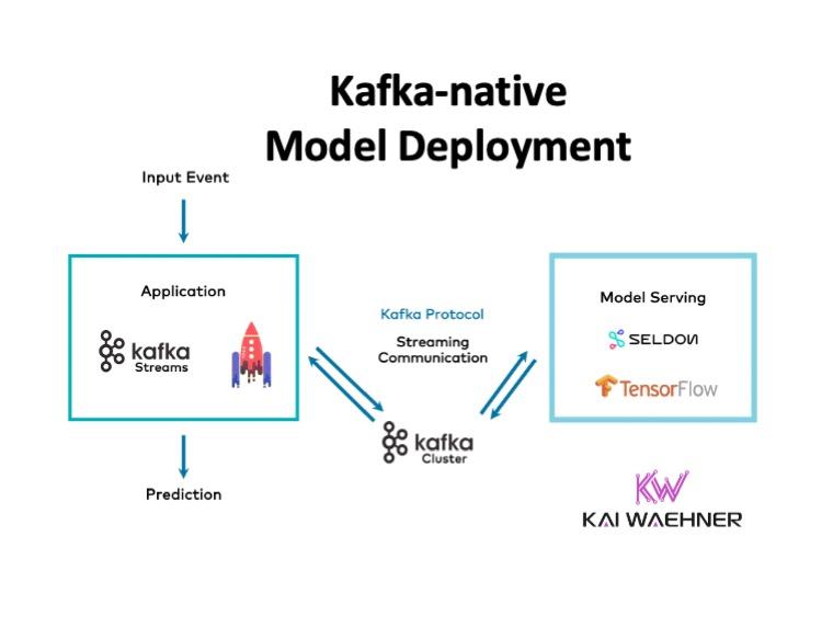 Kafka-native Model Server for Machine Learning and Model Deployment
