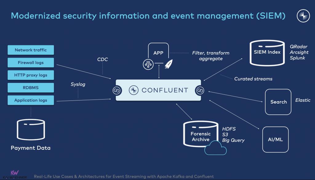 Modernized security information and event management (SIEM) with Kafka Splunk QRadar Arcsight
