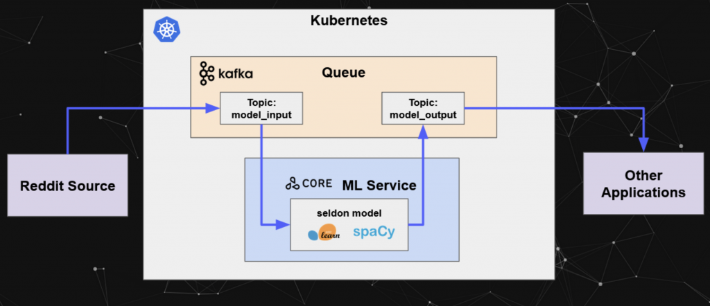 Seldon Model Server with Kafka Support using Python scikit-learn and SpaCy