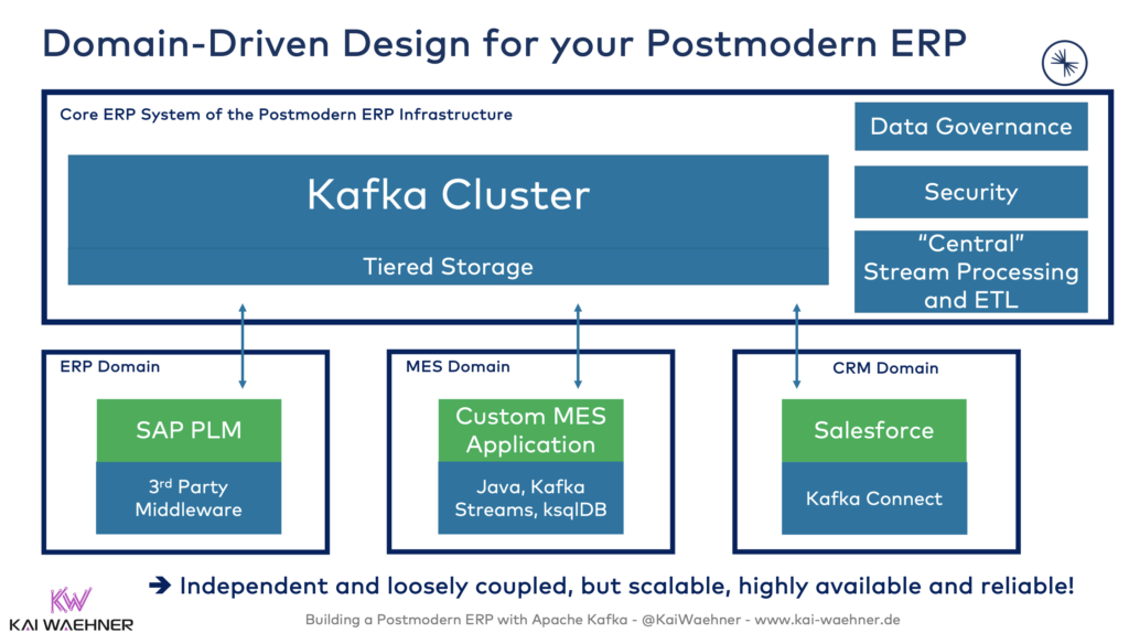 Domain-Driven Design and Decoupling for your Postmodern ERP with Kafka