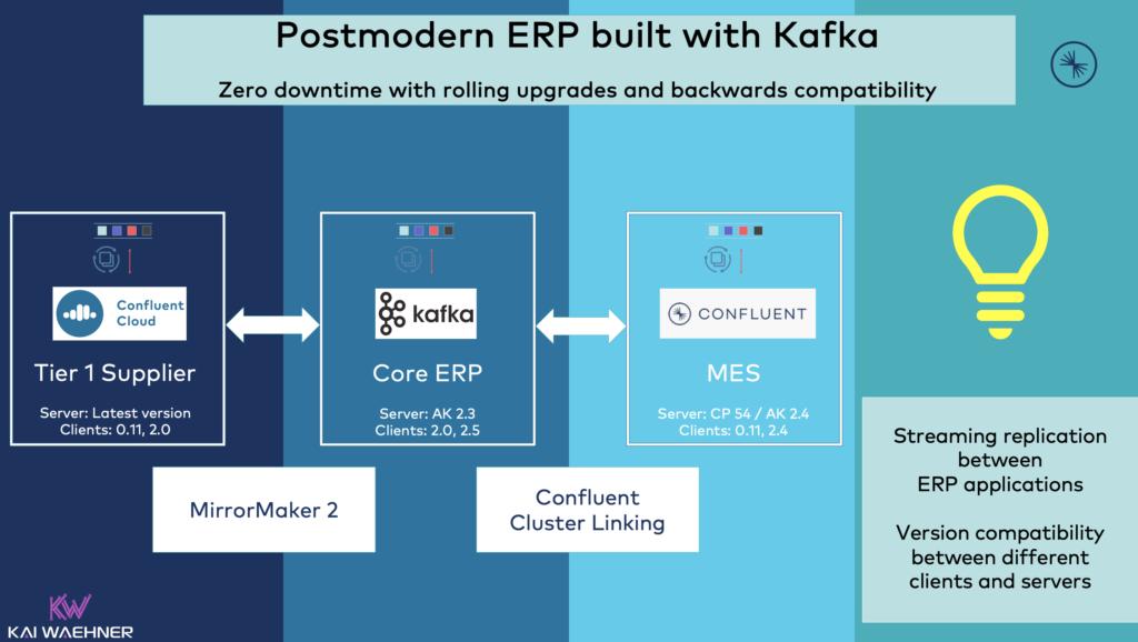 Postmodern ERP - Replication between Kafka and ERP Components