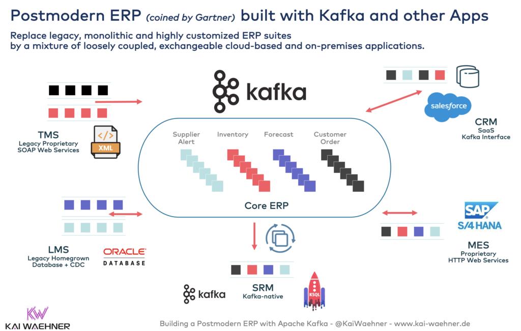Postmodern ERP with Apache Kafka SAP S4 Hana Oracle XML Web Services MES