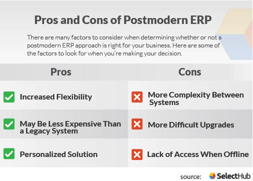 Pros and Cons of a Postmodern ERP