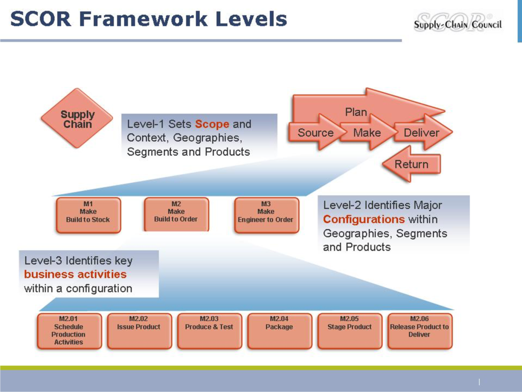 SCOR - Supply-Chain Operations ReferenceModel