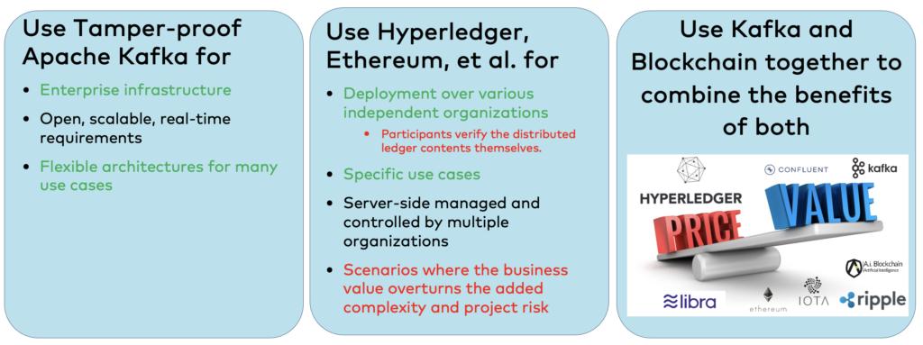 Apache Kafka vs. Blockchain for Supply Chain Management SCM