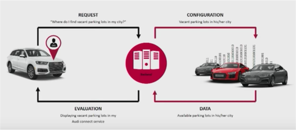 Audi Connected Car Infrastructure for Aftersales with Apache Kafka