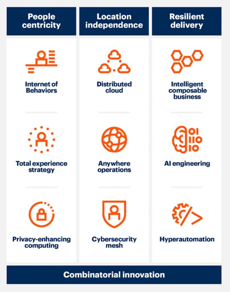 Gartner Top Strategic Technology Trends for 2021