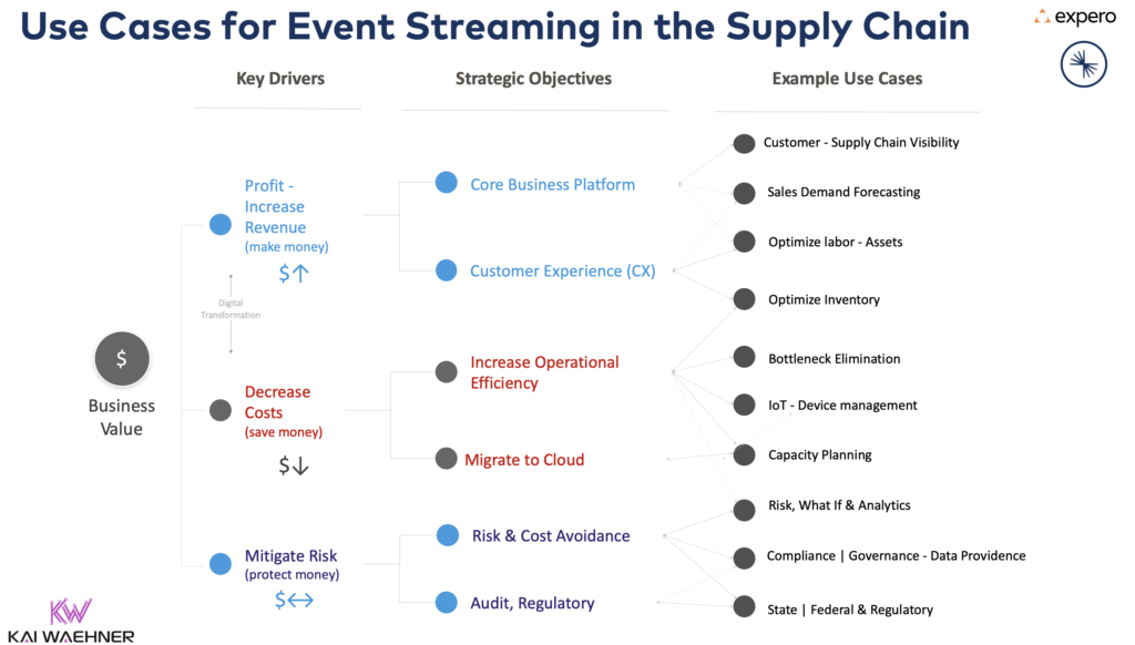 Use Cases for Event Streaming with Apache Kafka in the Supply Chain