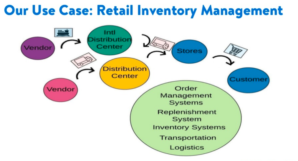 Walmart Real Time Inventory Management with Partners and Applications