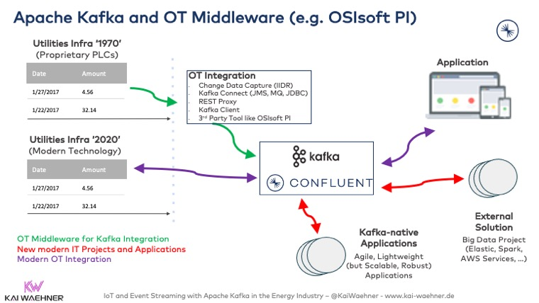 Apache Kafka and OT Middleware such as OSIsoft PI or Siemens MindSphere
