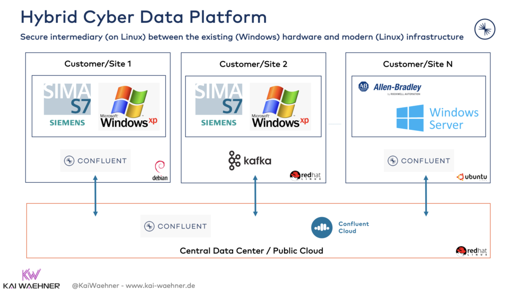 Apache Kafka for cybersecurity and SIEM in the smart factory for industry 4.0 and Industrial IoT