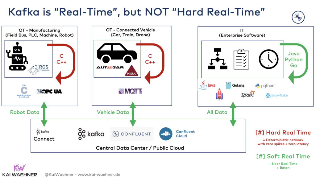 Apache Kafka is NOT hard real time for cars and robots