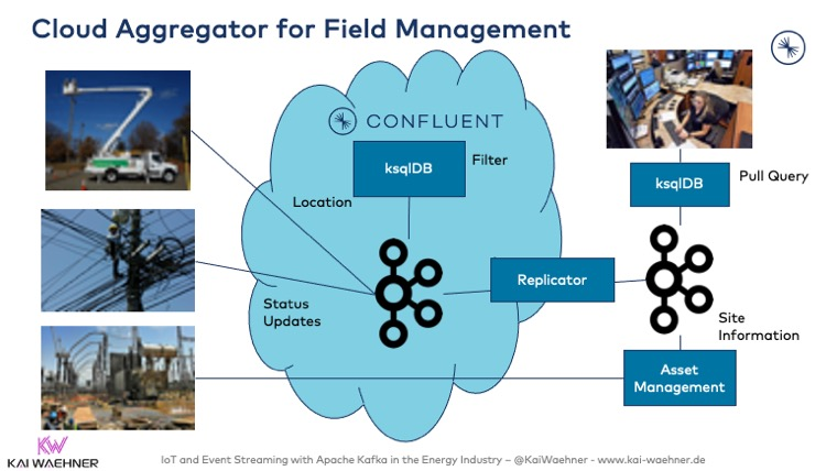 Cloud Aggregator for Field Management and Smart Grid with Apache Kafka