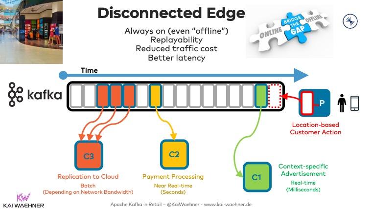 Disconnected Edge - Apache Kafka Offline in a Retail Store
