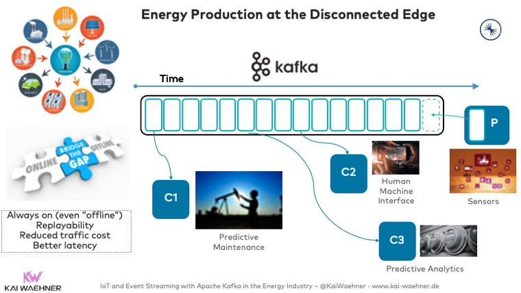 Energy Production and Smart Grid at the Disconnected Edge with Apache Kafka