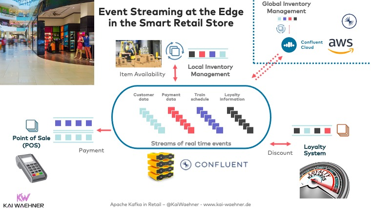 Event Streaming with Apache Kafka at the Edge in the Smart Retail Store