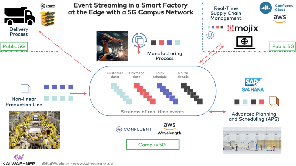 Event Streaming with Apache Kafka in a Smart Factory at the Edge with a 5G Campus Network