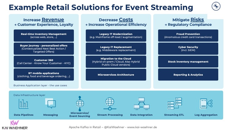 Example Retail Solutions for Event Streaming
