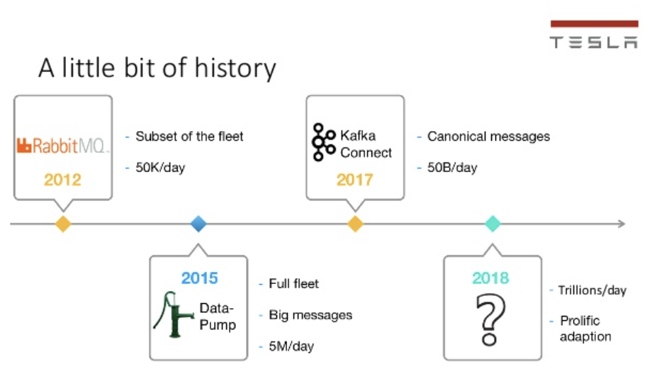 History of Kafka Usage at Tesla