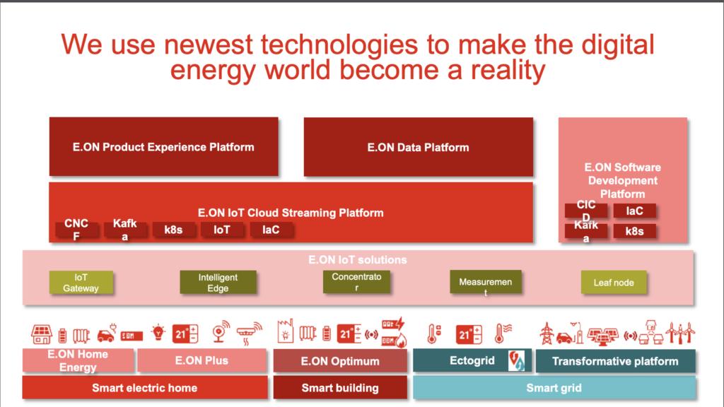 Kafka at EON Cloud Streaming Platform