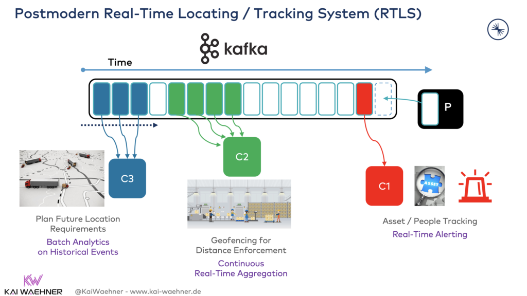 Kafka-native Real-Time Locating and Tracking System (RTLS)