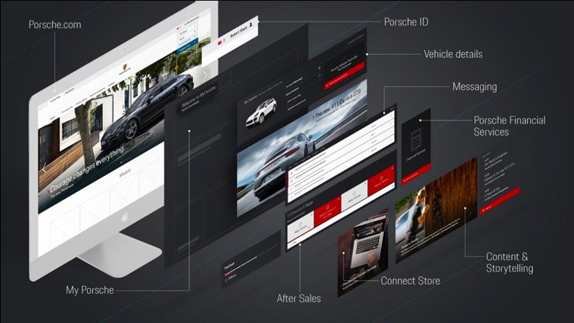 My Porsche Digital Service Platform Omnichannel