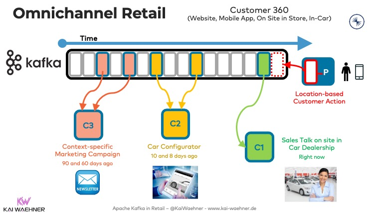 Omnichannel Retail with Apache Kafka - Customer 360 Sales and Aftersales