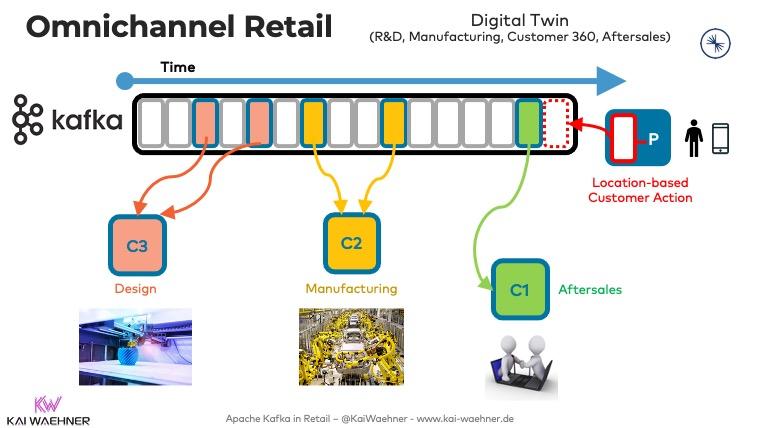 Omnichannel Retail with Apache Kafka - Digital Twin Design Manufacturing