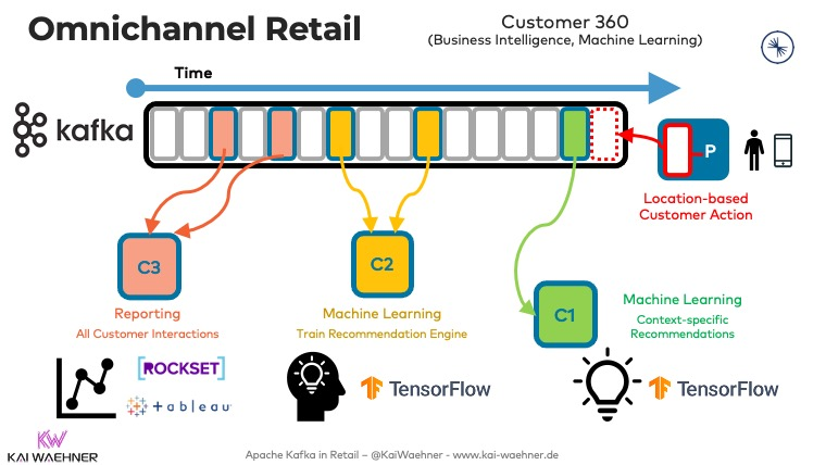 Omnichannel Retail with Apache Kafka - Reporting Analytics and Machine Learning