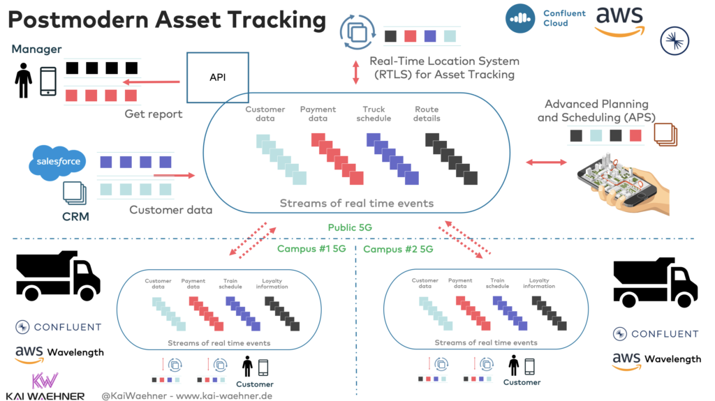 Postmodern Asset and People Track and Trace APS and RTLS with Apache Kafka and Event Streaming