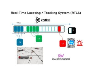 Real-Time Locating : Tracking System (RTLS) with Apache Kafka and Event Streaming