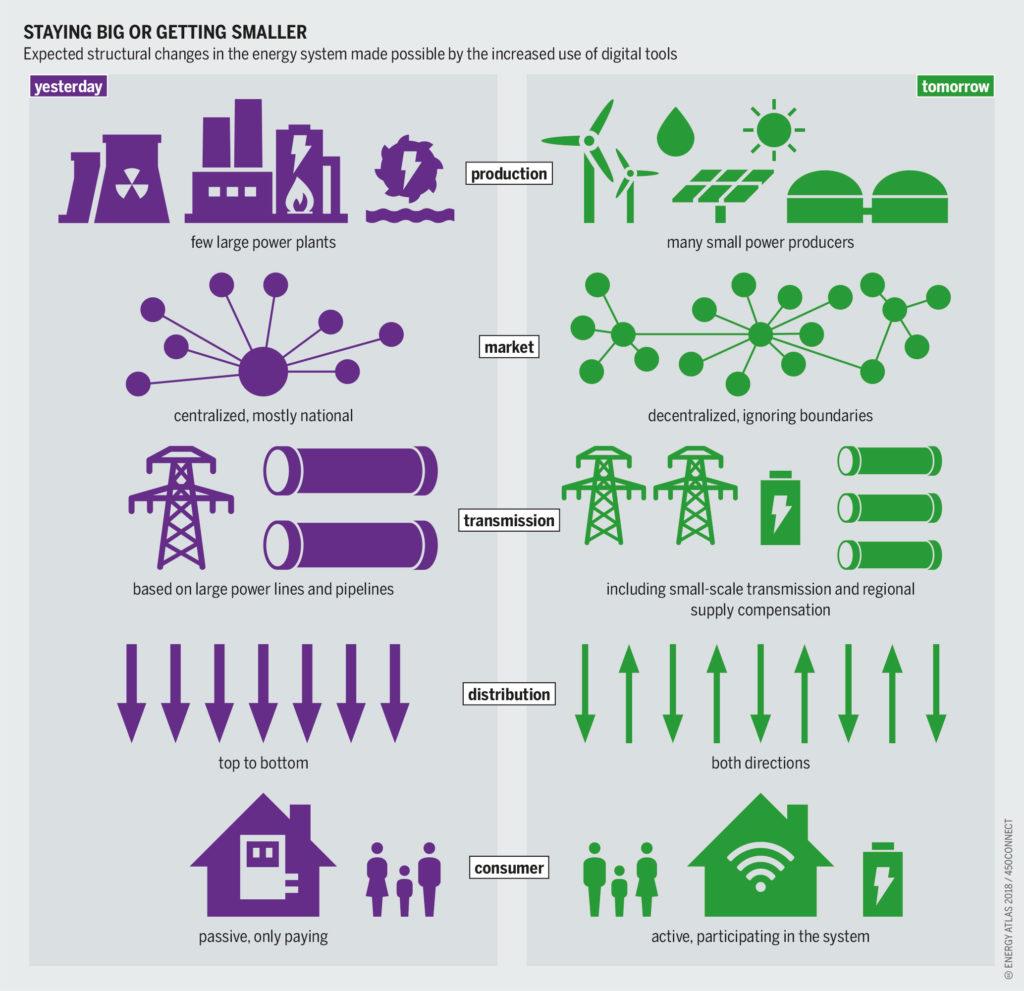 Smart Grid - Energy Industry