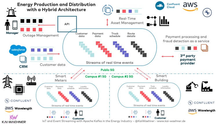 Smart Grid Energy Production and Distribution with Apache Kafka in a Hybrid Architecture