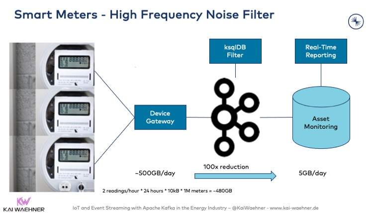 Smart Meters - High Frequency Noise Filter with Apache Kafka