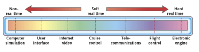 The Real-Time Spectrum including Soft and Hard Real-Time