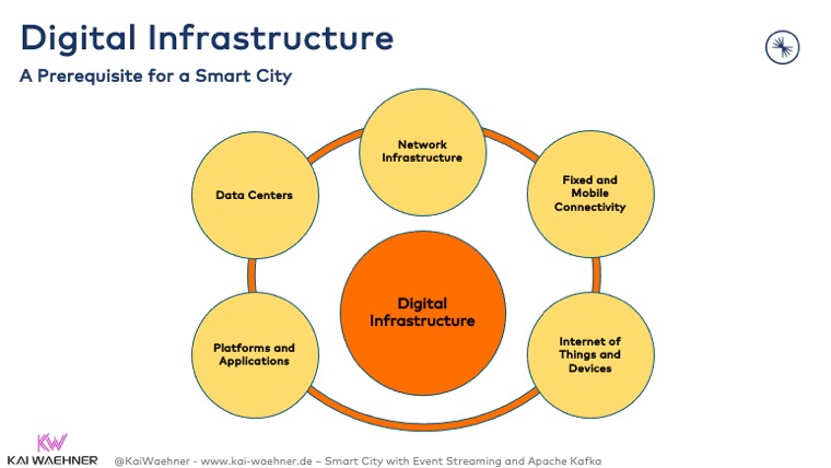 Digital Infrastructure - A Prerequisite for a Smart City