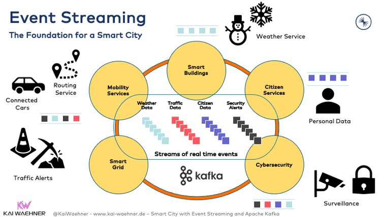 Event Streaming with Apache Kafka - The Foundation for a Smart City