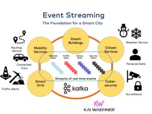 Event Streaming with Apache Kafka as Foundation for a Smart City and Public Sector