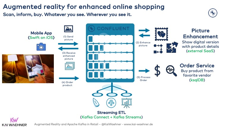 Retail Use Case with Augmented reality and Apache Kafka