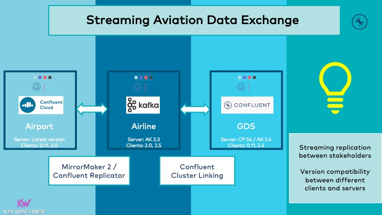 Streaming Aviation Data Exchange for Airlines Airports GDS with Apache Kafka