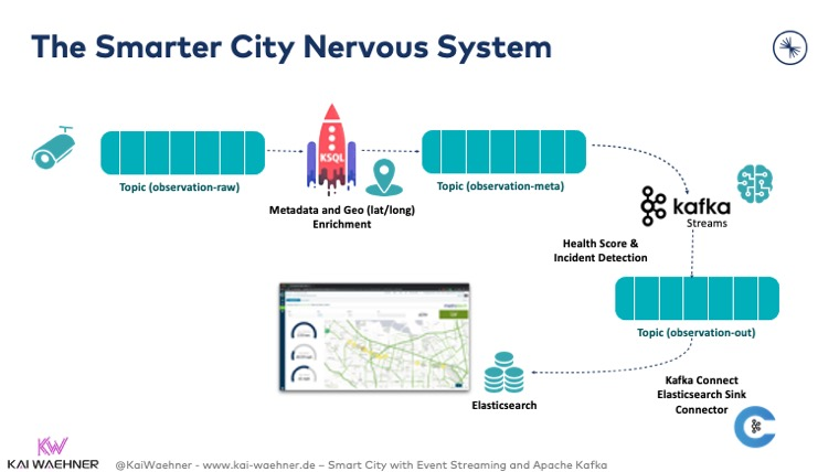 The Smarter City Nervous System with Apache Kafka